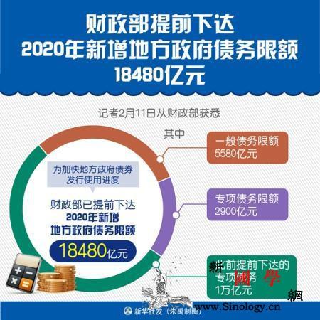 财政部提前下达2020年新增地方政府_财政部-亿元-限额-