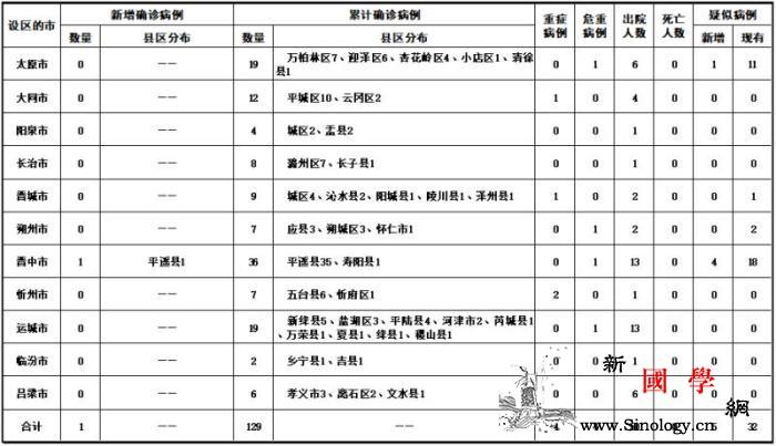 山西新增新冠肺炎确诊病例1例累计确诊_山西省-画中画-病例-