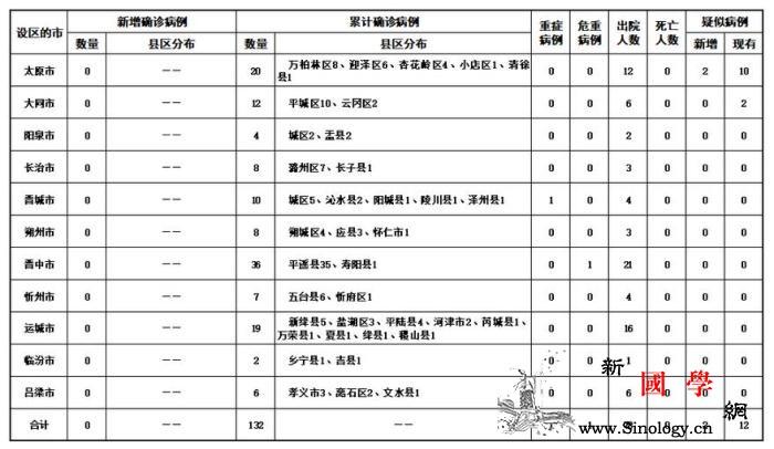 山西无新增新冠肺炎确诊病例累计确诊1_山西省-画中画-病例-