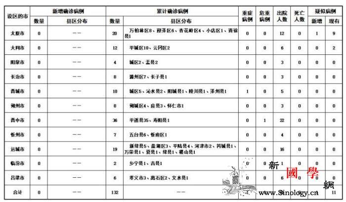 山西无新增新冠肺炎确诊病例新增治愈出_山西省-画中画-病例-