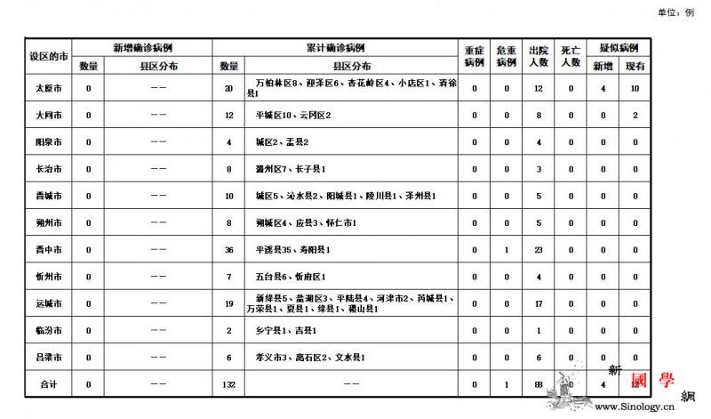 山西23日无新增新冠肺炎确诊病例累计_山西省-画中画-疑似-