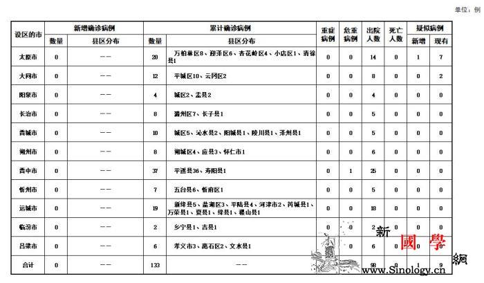 山西无新增确诊病例累计确诊133例治_山西省-画中画-病例-