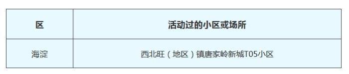 北京公布3月1日新冠肺炎新发病例活动_病例-画中画-北京市-