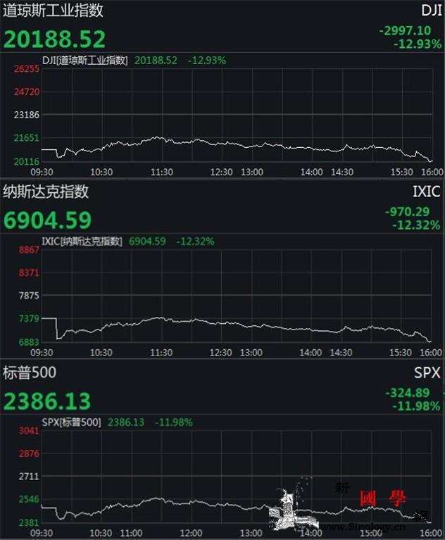 美三大股指大幅收跌道指狂泻近3000_熔断-跌幅-股市-