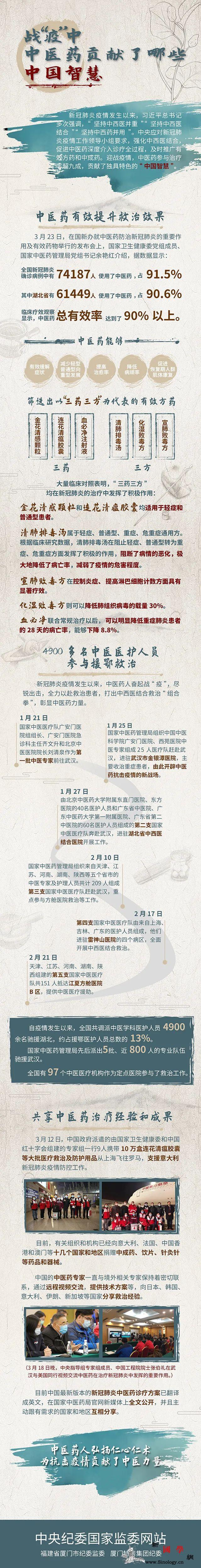 """中医药在战""""疫""""中贡献了哪些中国智慧_厦门市-画中画-广告-"""