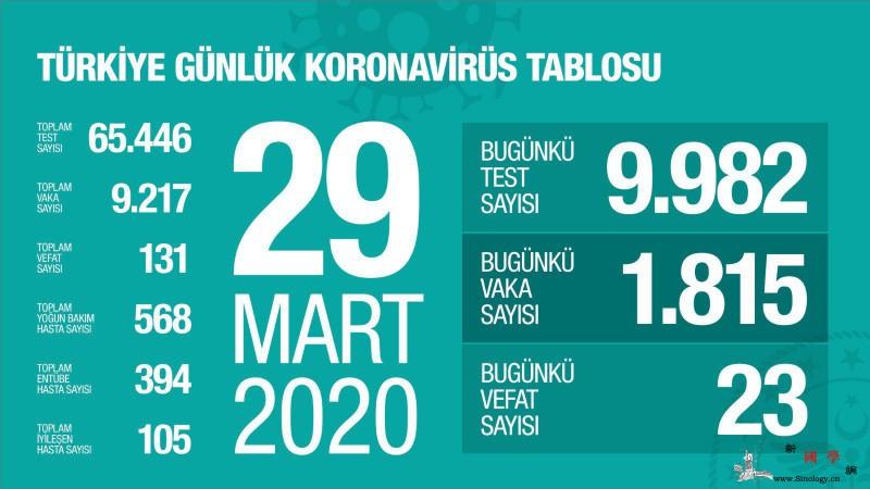 土耳其新增新冠肺炎确诊病例1815例_土耳其-卫生部-画中画-
