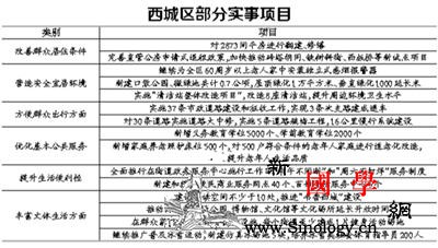 北京西城今年新增7000个各类学位_西城区-西城-实事-
