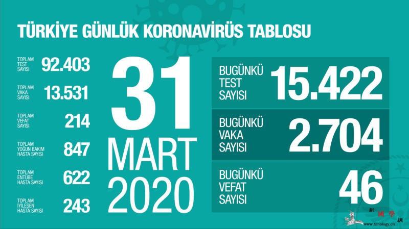 土耳其新增新冠肺炎确诊病例2704例_土耳其-画中画-疫情-