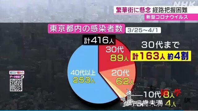 东京近日确诊者中4成不满40岁当局:_日本-患者-东京都-