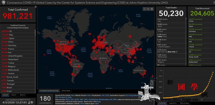 约翰斯·霍普金斯大学:全球确诊超98_约翰-画中画-最多-