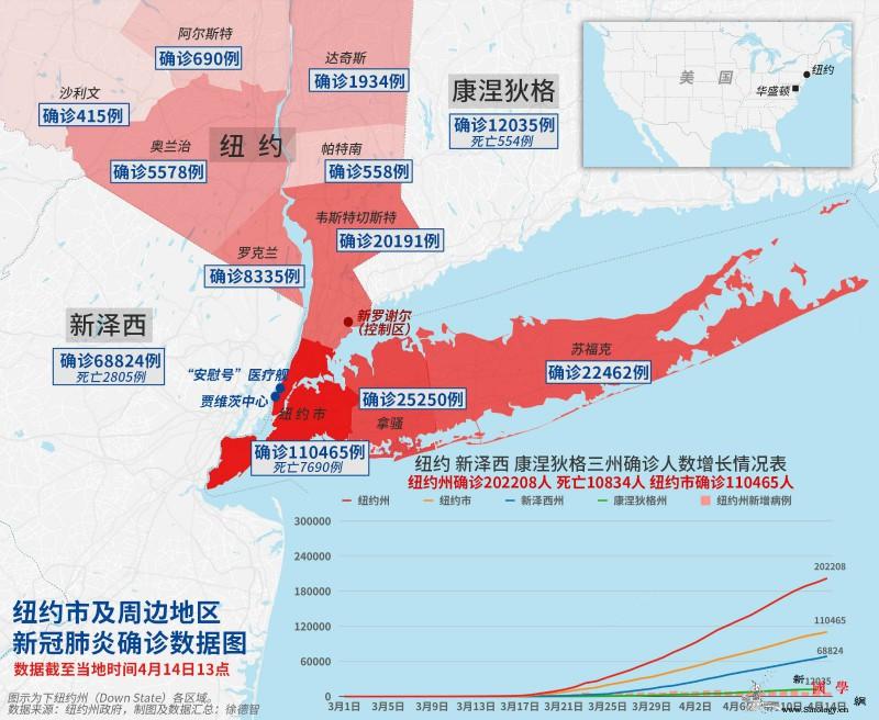 纽约州新冠肺炎确诊病例超20万例_纽约州-画中画-达到了-