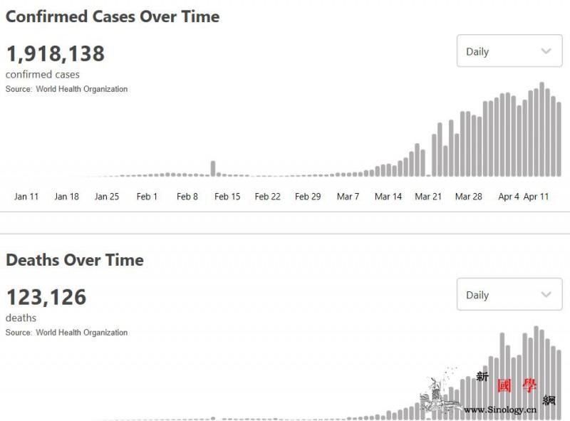 世卫组织:全球新冠肺炎累计确诊达19_画中画-总台-肺炎-