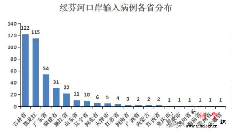 绥芬河口岸输入病例各省市分布情况公布_绥芬河-黑龙江-病例-