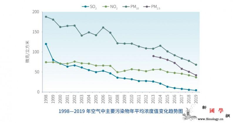 北京2019年生态环境如何?官方晒权_微克-北京市-公报-