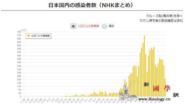 疫情趋稳?日本新增病例4连降东京2_画中画-单日-日本-