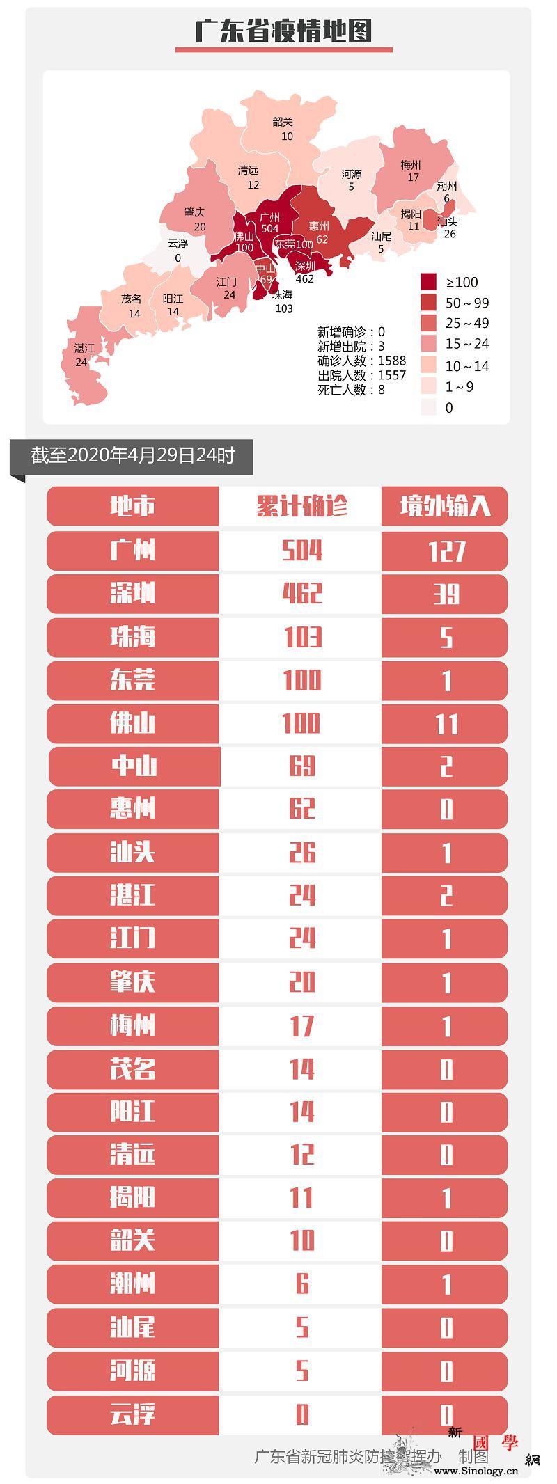 广东新增1例境外输入无症状感染者来自_美国-病例-境外-