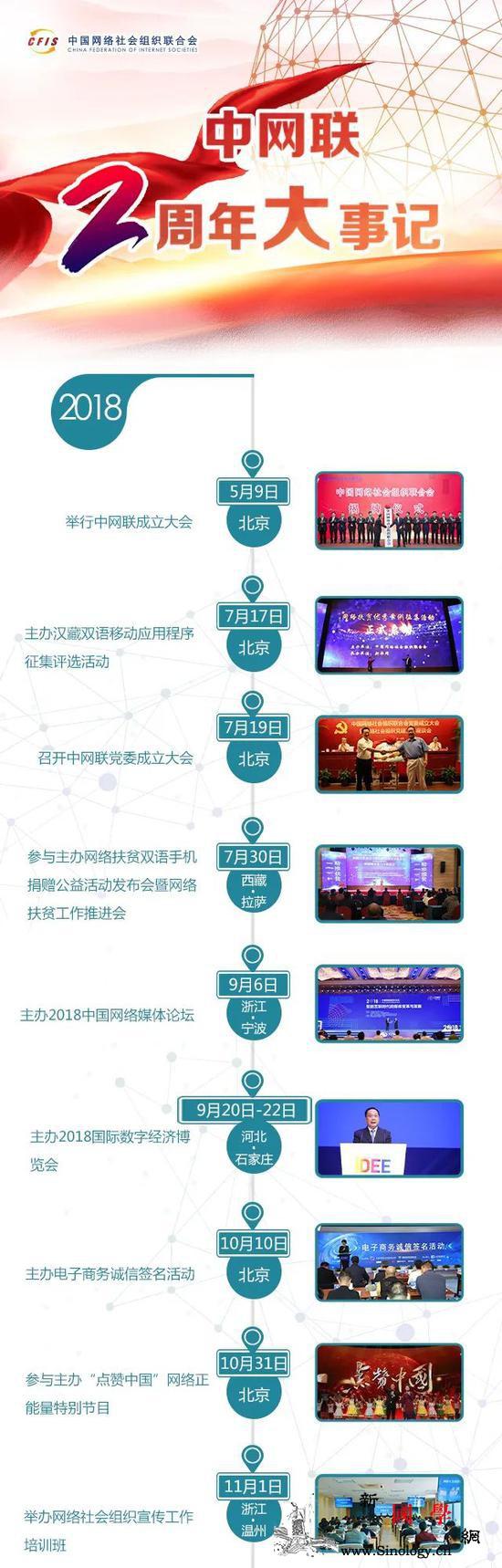 中网联两周年大事记一起来看看吧!_画中画-只需-脚本-