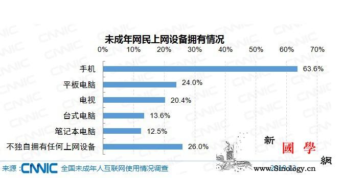 74%的未成年网民有自己的上网设备_画中画-网民-互联网-