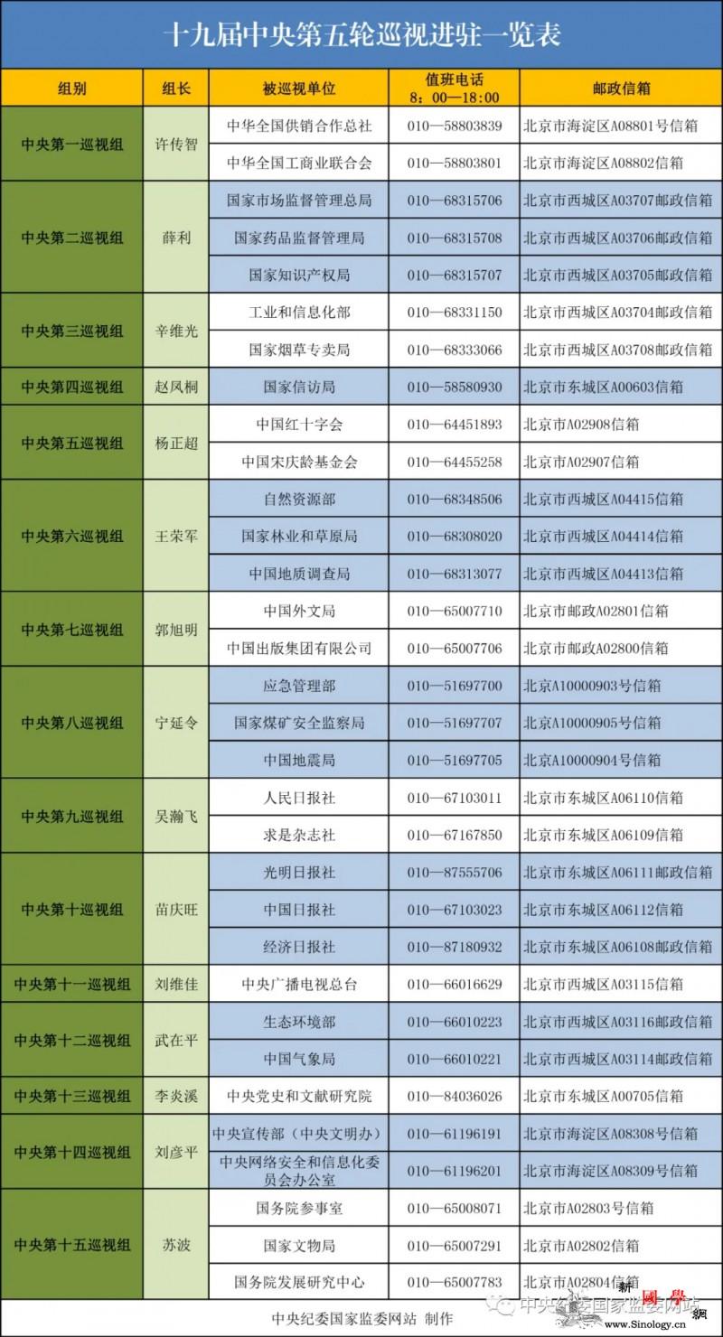 十九届中央第五轮巡视已进驻32家单位_画中画-只需-巡视-