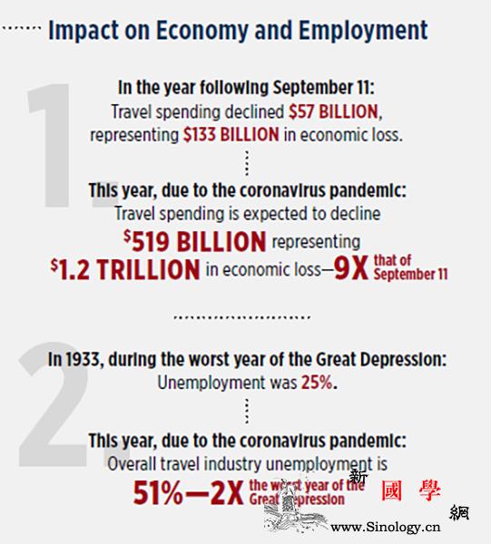 美国旅游业受疫情影响再创新低_美国-疫情-旅游业-牛津-