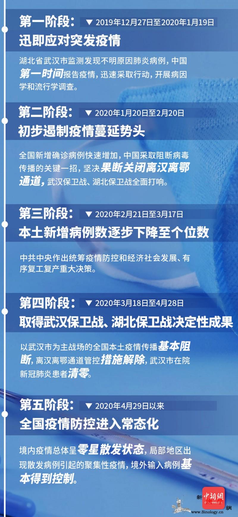 白皮书:中国抗击疫情的艰辛历程分为五_抗击-疫情-阶段-