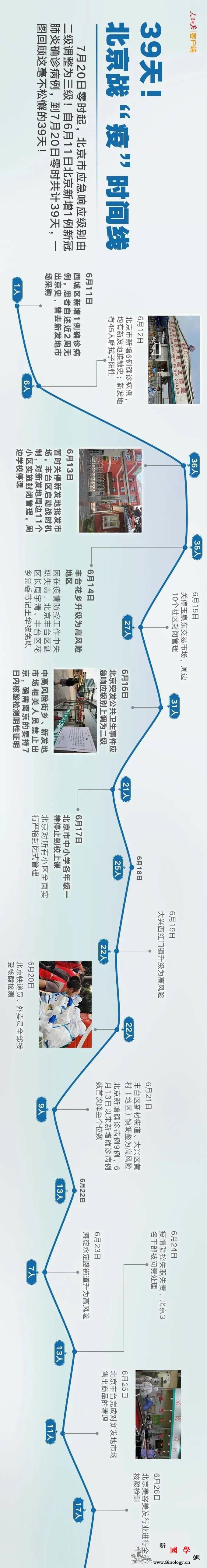 """39天!北京战""""疫""""时间线_画中画-只需-脚本-"""