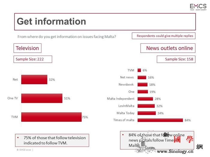 后疫情时期马耳他的媒体选择场景_马耳他-受访者-时报-选择-