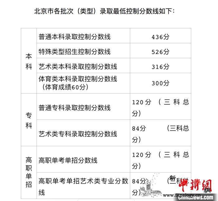 北京首届新高考分数线出炉普通本科录取_北京市-填报-分数线-