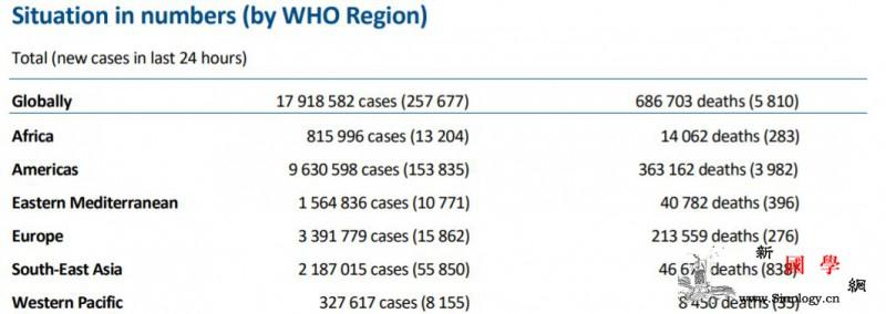 世卫组织:全球新冠肺炎新增25767_肺炎-病例-数量-