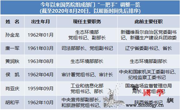 """今年已有6名干部履新国务院组成部门""""_审计署-司法部-履新-"""