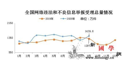 9月全国受理网络违法和不良信息举报1_同比增长-受理-环比-