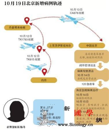 北京1.1万所医疗机构自检防院内感染_核酸-病例-医疗机构-