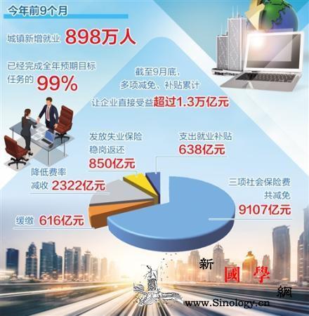 前三季度就业形势好于预期城镇新增就业_农民工-亿元-企业-