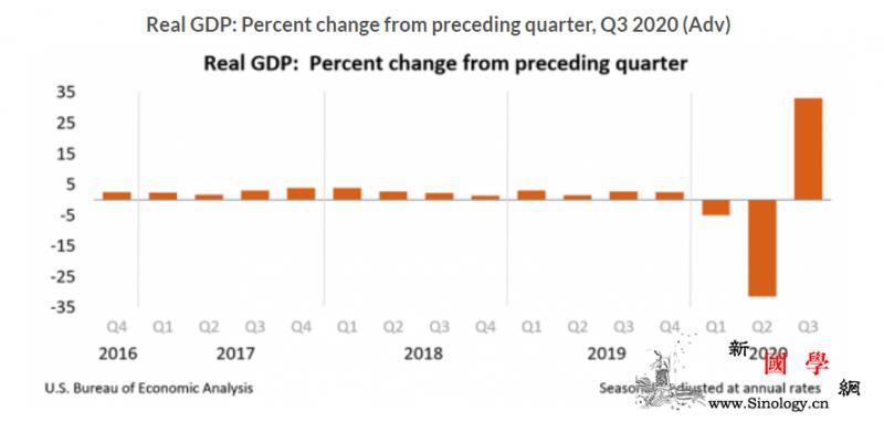 疫情下的美国经济:GDP大增具有误导_失业率-美国-疫情-