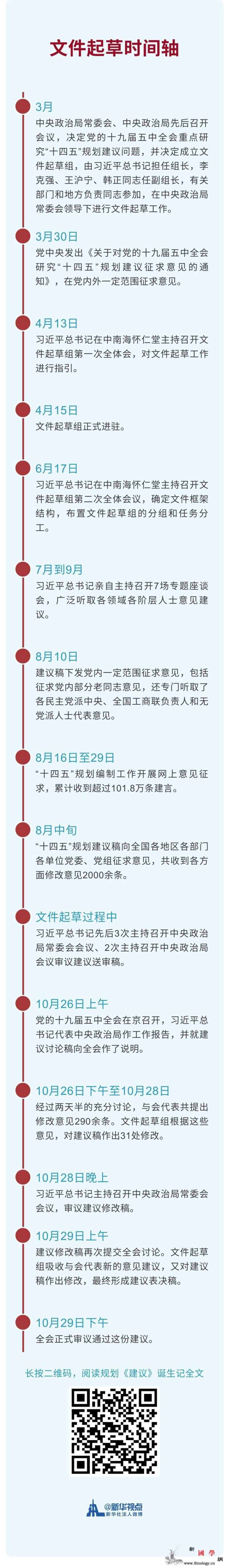 规划《建议》文件起草时间轴_菁菁-重磅-起草-