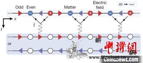 中国科学家联合德意同行开发出一种专用_晶格-量子-粒子-