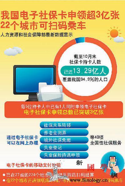 全国社保卡持卡人数达13.29亿人超_申领-线上-持卡-