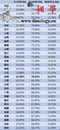 延迟退休脚步渐进31省份各有多少劳动_较高-浙江-省份-