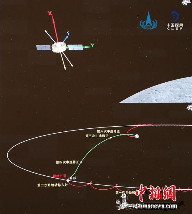 嫦娥五号实施第二次月地转移入射成功进_航天局-组合-嫦娥-