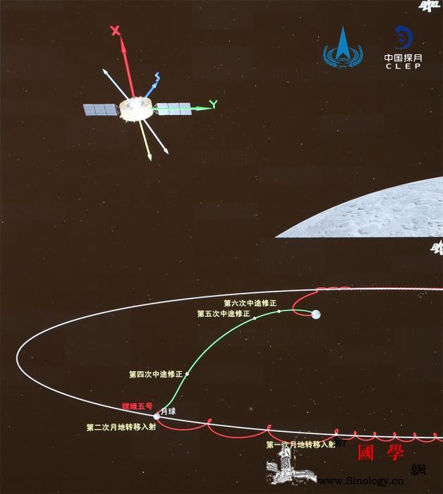 启程回家!嫦娥五号轨返组合体成功进入_航天局-组合-嫦娥-