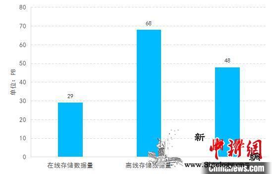 中国对地观测数据总量近100PB用户_观测-中科院-超过-