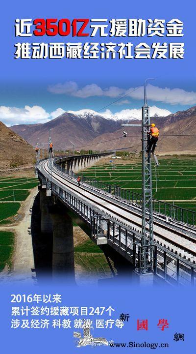 """一组海报数说宝""""藏""""里的动能_援藏-亿元-西藏-"""
