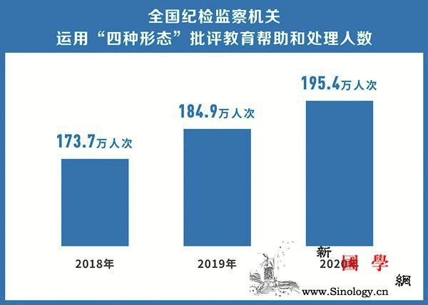 2020年纪检监察机关批评教育帮助和_桐庐县-依纪-四种-