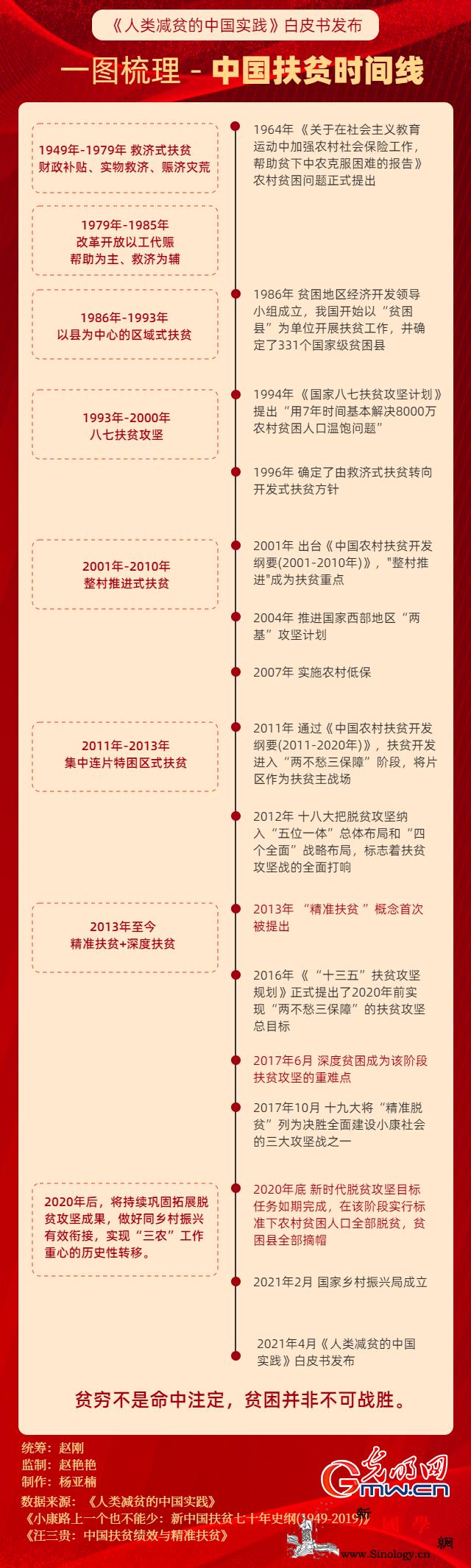 一图梳理中国扶贫时间线_出列-国务院-脱贫-
