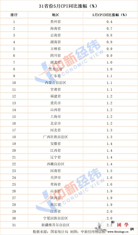 31省份5月CPI揭晓:16地低于全_贵州-分析师-猪肉-