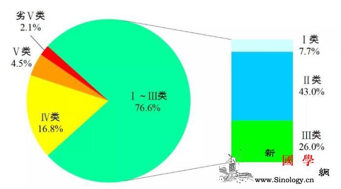 6月339个地级及以上城市平均空气质_微克-白洋淀-水质-