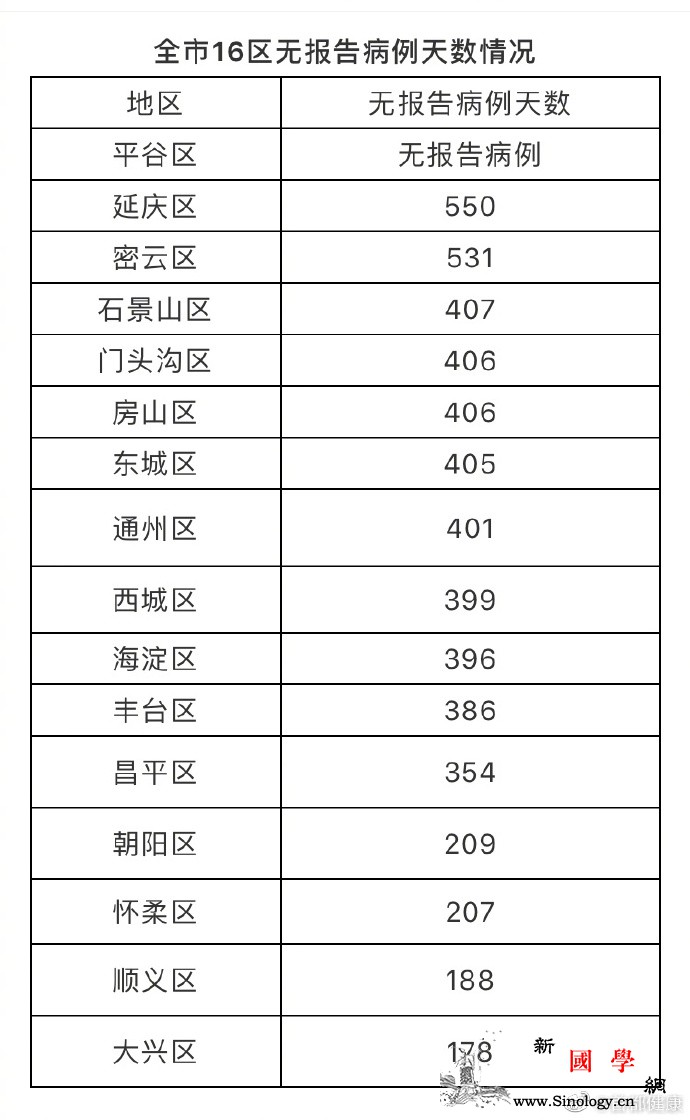 北京26日新增3例境外输入无症状感染_病例-北京-境外-
