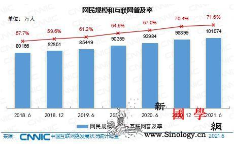 第48次《中国互联网络发展状况统计报_互联网-外卖-网民-