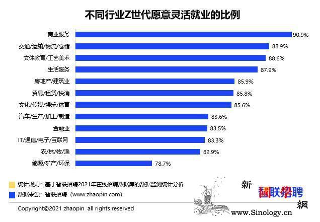 """报告:超八成Z世代拥抱""""灵活就业""""_互联网-世代-灵活-"""