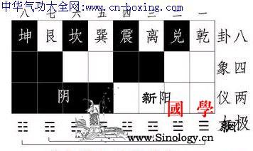 太极图来源与周易卦序_周易-帛书-吉凶-系辞-